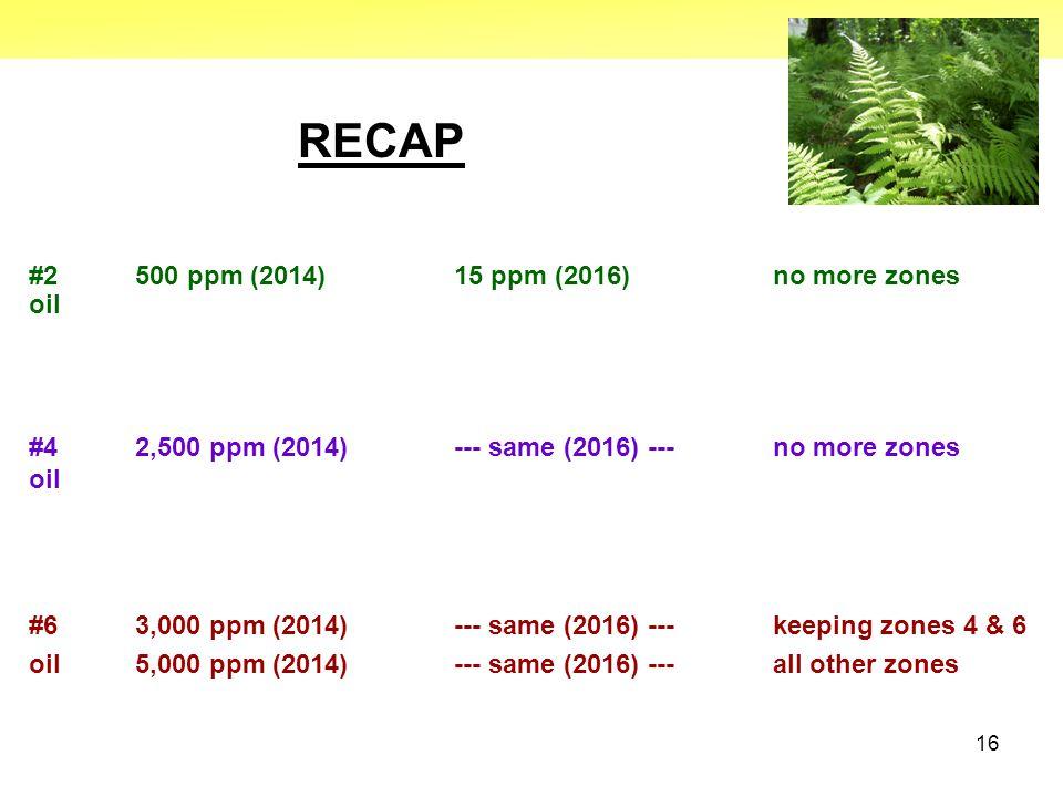 16 RECAP #2 500 ppm (2014)15 ppm (2016)no more zones oil #4 2,500 ppm (2014)--- same (2016) ---no more zones oil #6 3,000 ppm (2014)--- same (2016) --