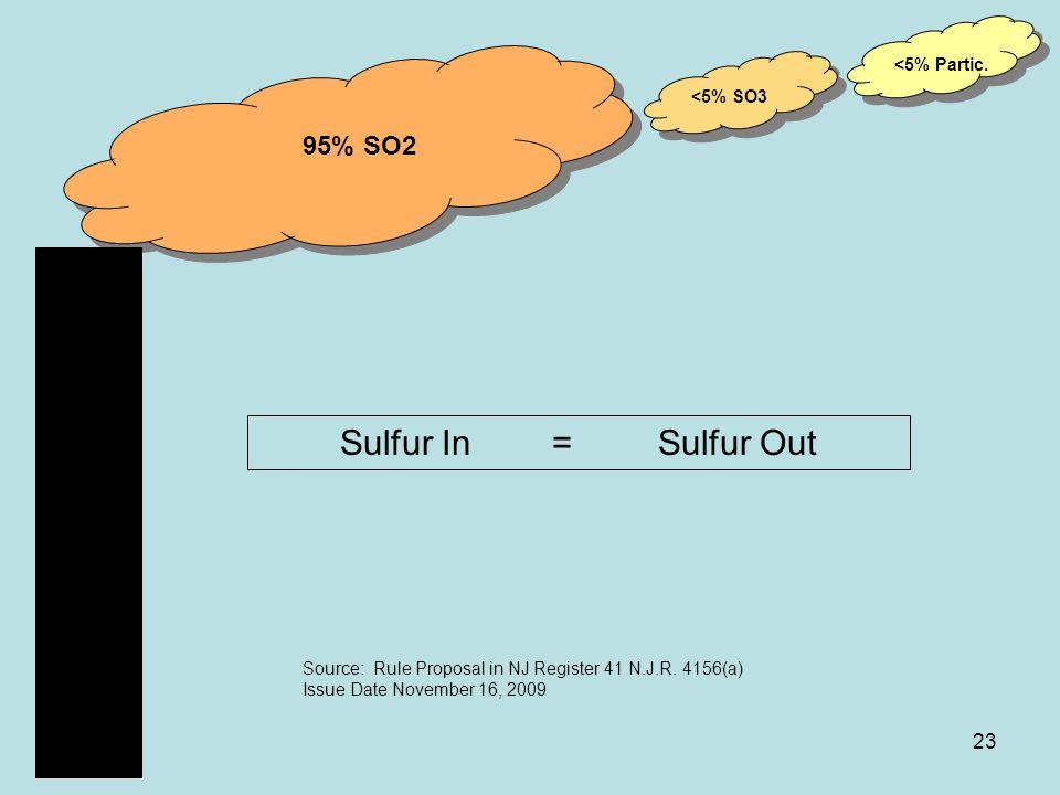 23 95% SO2 <5% Partic. <5% SO3 Sulfur In=Sulfur Out Source: Rule Proposal in NJ Register 41 N.J.R.