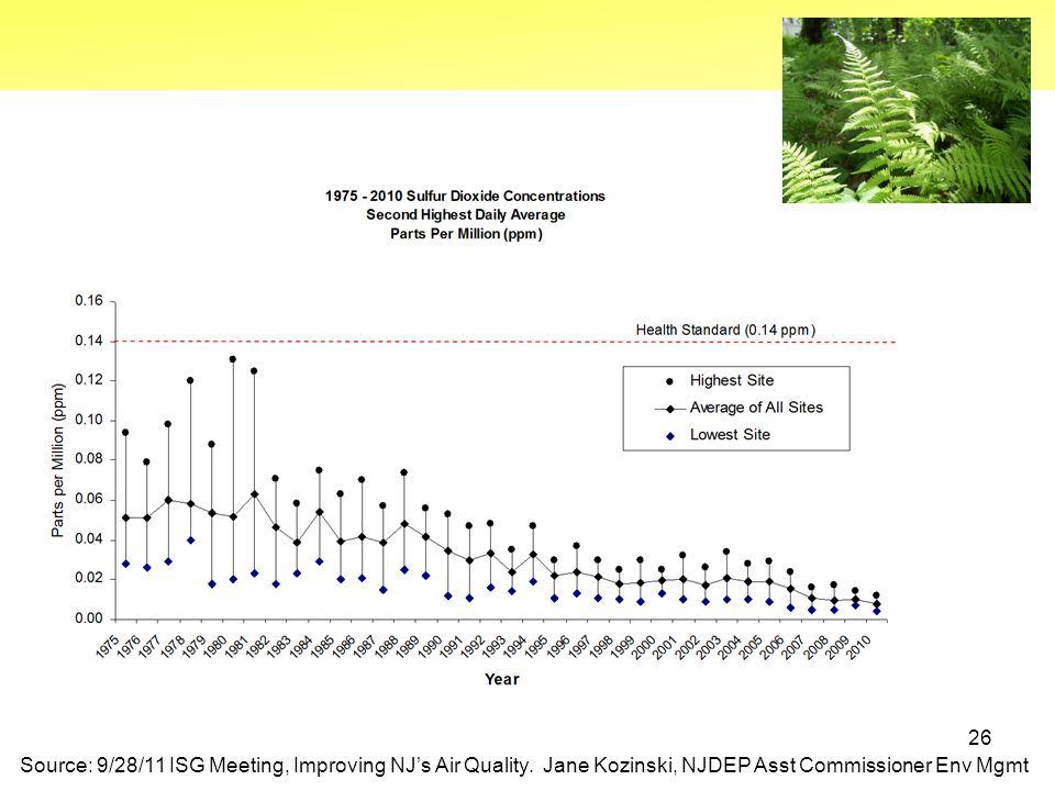 26 Source: 9/28/11 ISG Meeting, Improving NJ's Air Quality.