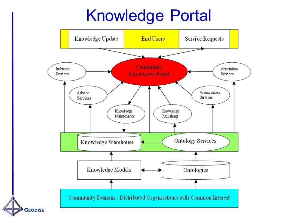 Knowledge Portal