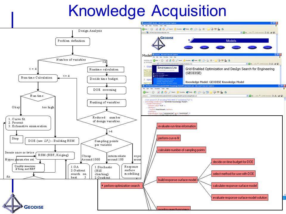 Knowledge Acquisition