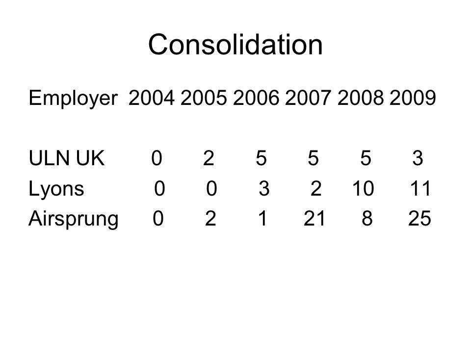 Consolidation Employer 2004 2005 2006 2007 2008 2009 ULNUK 0 2 5 5 5 3 Lyons 0 0 3 2 10 11 Airsprung 0 2 1 21 8 25