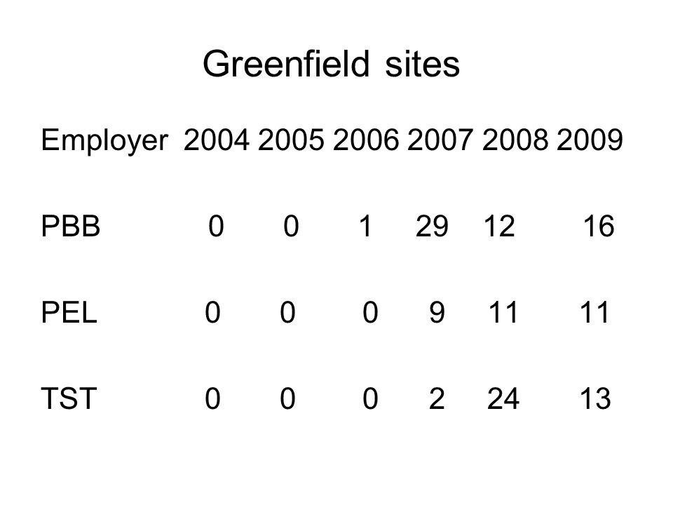 Greenfield sites Employer 2004 2005 2006 2007 2008 2009 PBB 0 0 1 29 12 16 PEL 0 0 0 9 11 11 TST 0 0 0 2 24 13