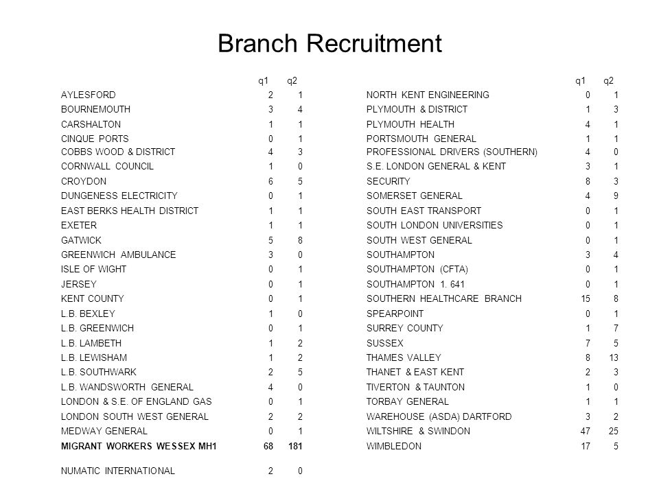 Branch Recruitment q1q2q1q2 AYLESFORD21NORTH KENT ENGINEERING01 BOURNEMOUTH34PLYMOUTH & DISTRICT13 CARSHALTON11PLYMOUTH HEALTH41 CINQUE PORTS01PORTSMO