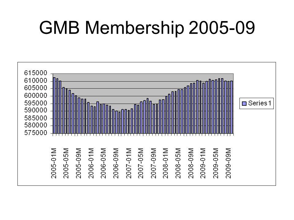 GMB Membership 2005-09
