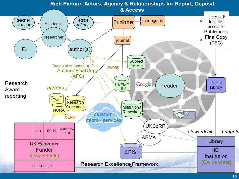10 Eval Academic reader researcher Research Outcomes UKPMC HEI Institution [OA mandate] Library CRIS Institutional Repository Publisher author(s) edit