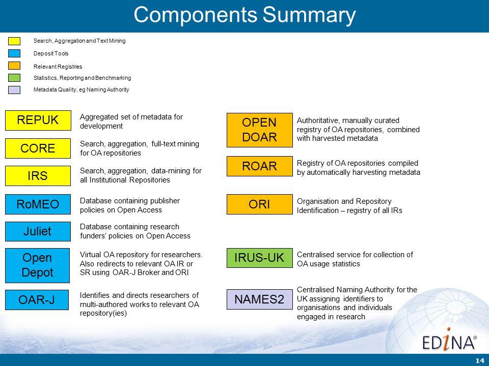 14 Components Summary ROAR OAR-J OPEN DOAR RoMEO Juliet Open Depot ORI IRS IRUS-UK NAMES2 REPUK CORE Search, Aggregation and Text Mining Statistics, R