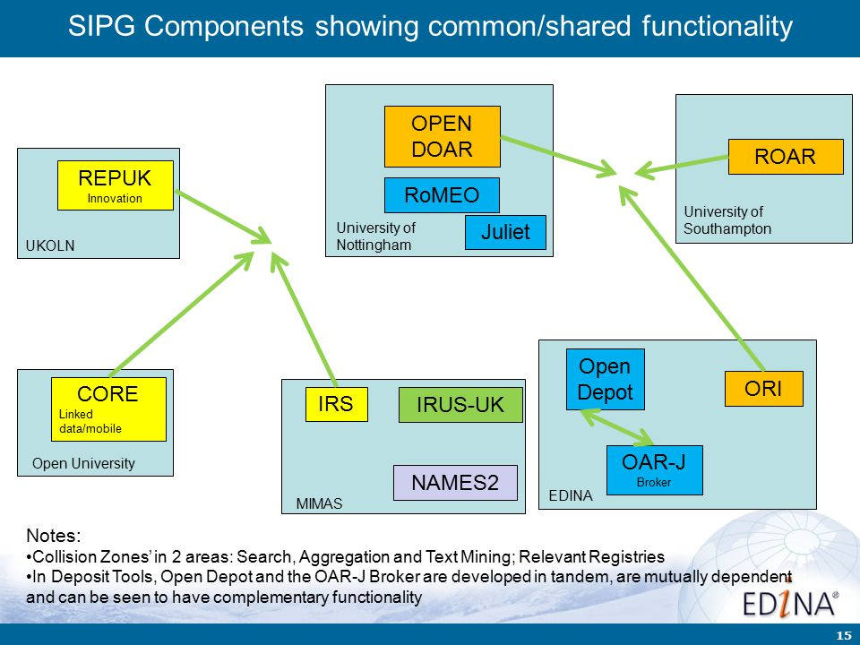 15 SIPG Components showing common/shared functionality ROAR University of Southampton OAR-J Broker EDINA OPEN DOAR University of Nottingham RoMEO Juliet Open Depot ORI IRS MIMAS IRUS-UK NAMES2 REPUK Innovation UKOLN CORE Linked data/mobile Open University Notes: Collision Zones' in 2 areas: Search, Aggregation and Text Mining; Relevant Registries In Deposit Tools, Open Depot and the OAR-J Broker are developed in tandem, are mutually dependent and can be seen to have complementary functionality