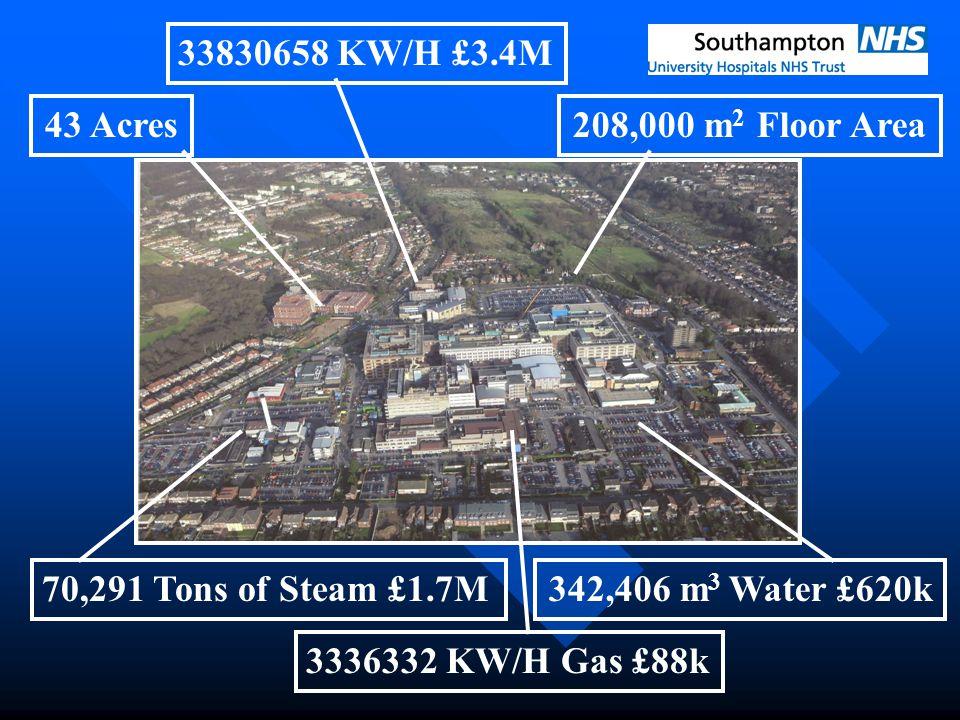 43 Acres208,000 m 2 Floor Area 342,406 m 3 Water £620k 33830658 KW/H £3.4M 70,291 Tons of Steam £1.7M 3336332 KW/H Gas £88k