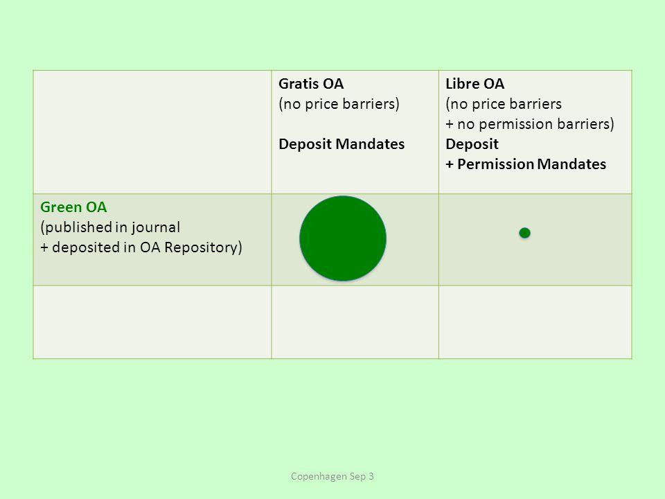 Gratis OA (no price barriers) Deposit Mandates Libre OA (no price barriers + no permission barriers) Deposit + Permission Mandates Green OA (published in journal + deposited in OA Repository) Copenhagen Sep 3