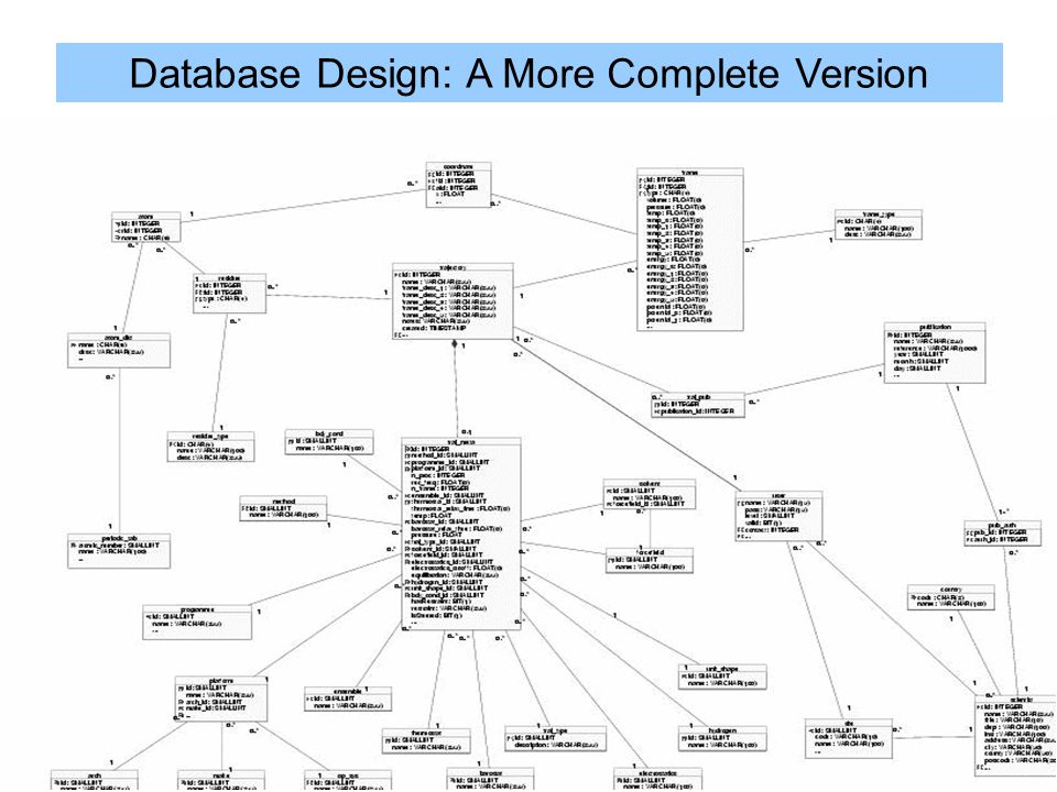 Database Design: A More Complete Version