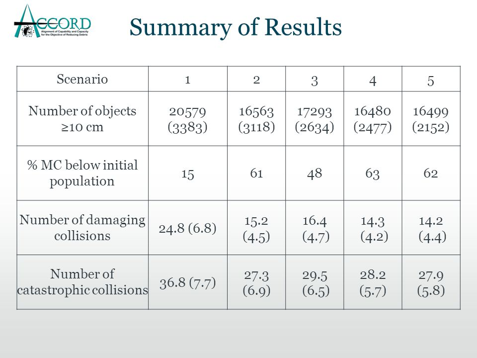 Summary of Results Scenario12345 Number of objects ≥10 cm 20579 (3383) 16563 (3118) 17293 (2634) 16480 (2477) 16499 (2152) % MC below initial population 1561486362 Number of damaging collisions 24.8 (6.8) 15.2 (4.5) 16.4 (4.7) 14.3 (4.2) 14.2 (4.4) Number of catastrophic collisions 36.8 (7.7) 27.3 (6.9) 29.5 (6.5) 28.2 (5.7) 27.9 (5.8)