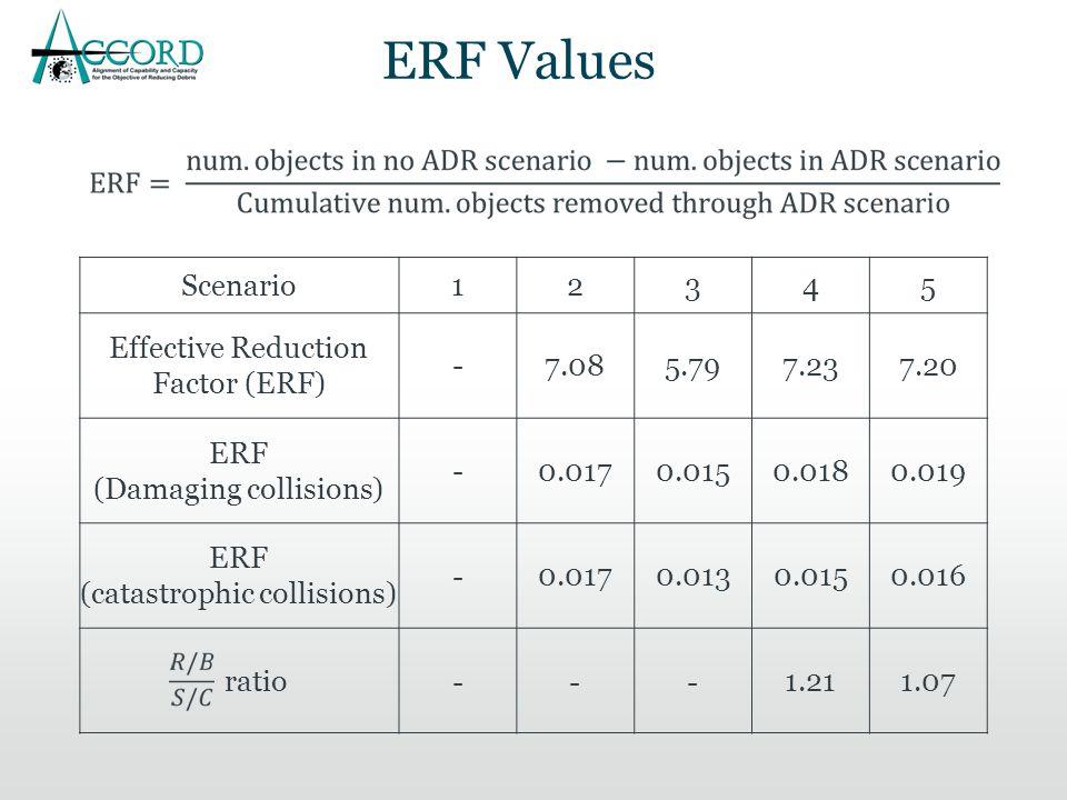 ERF Values Scenario12345 Effective Reduction Factor (ERF) -7.085.797.237.20 ERF (Damaging collisions) - 0.0170.0150.0180.019 ERF (catastrophic collisions) - 0.0170.0130.0150.016 ratio---1.211.07