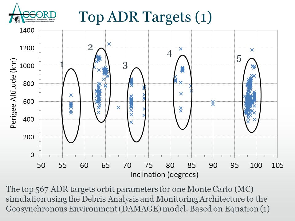 The top 567 ADR targets orbit parameters for one Monte Carlo (MC) simulation using the Debris Analysis and Monitoring Architecture to the Geosynchronous Environment (DAMAGE) model.
