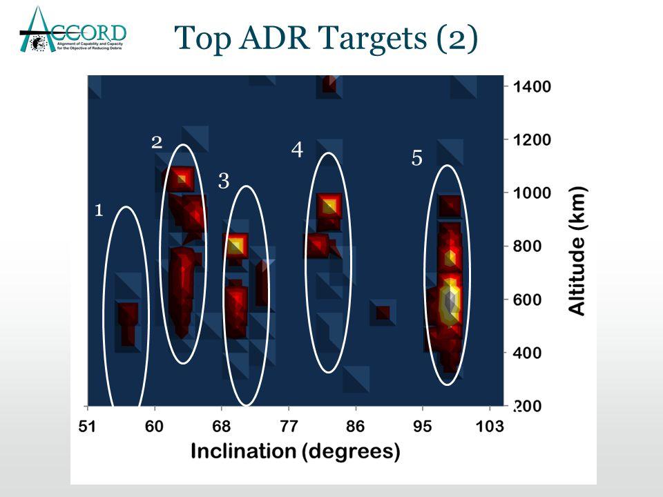 4 1 2 3 5 Top ADR Targets (2)