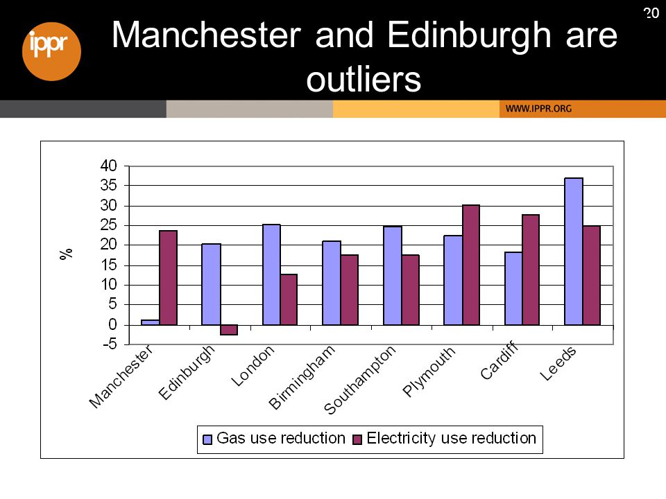 20 Manchester and Edinburgh are outliers