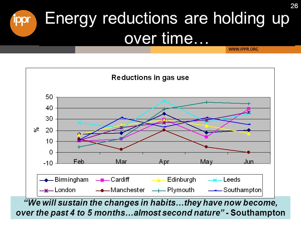 26 Energy reductions are holding up over time… We will sustain the changes in habits…they have now become, over the past 4 to 5 months…almost second nature - Southampton