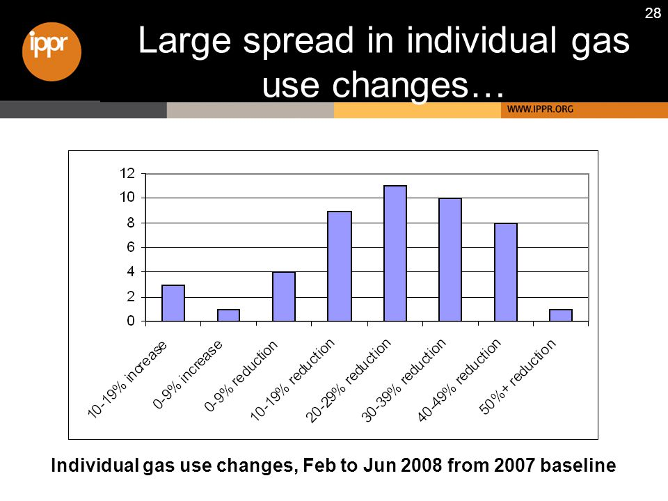 28 Large spread in individual gas use changes… Individual gas use changes, Feb to Jun 2008 from 2007 baseline