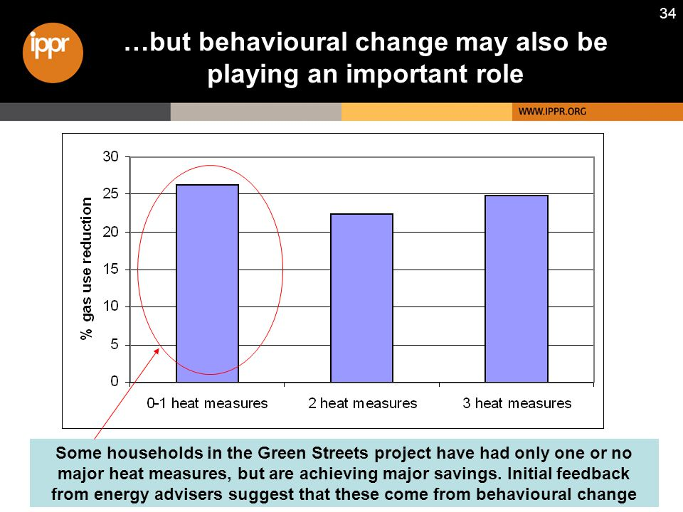 34 …but behavioural change may also be playing an important role Some households in the Green Streets project have had only one or no major heat measures, but are achieving major savings.