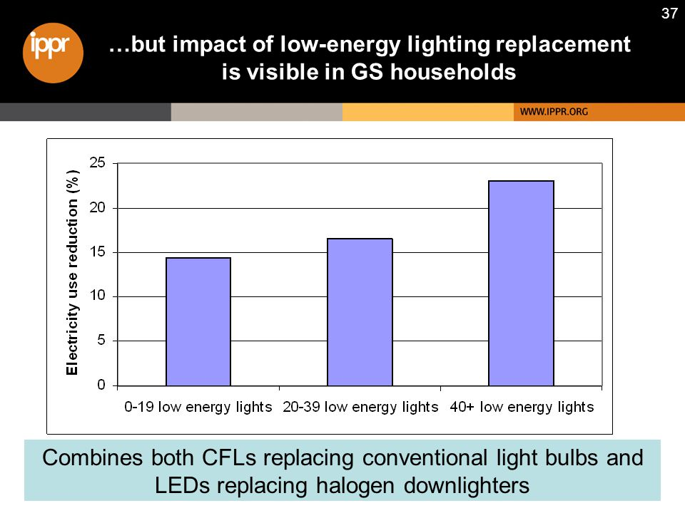 37 …but impact of low-energy lighting replacement is visible in GS households Combines both CFLs replacing conventional light bulbs and LEDs replacing halogen downlighters
