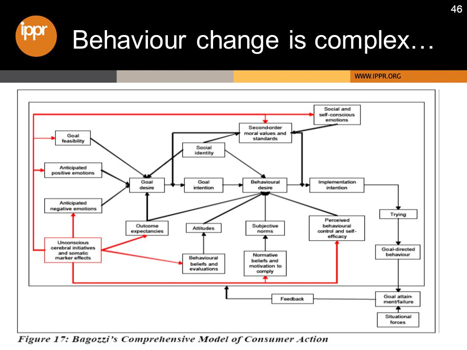 46 Behaviour change is complex…