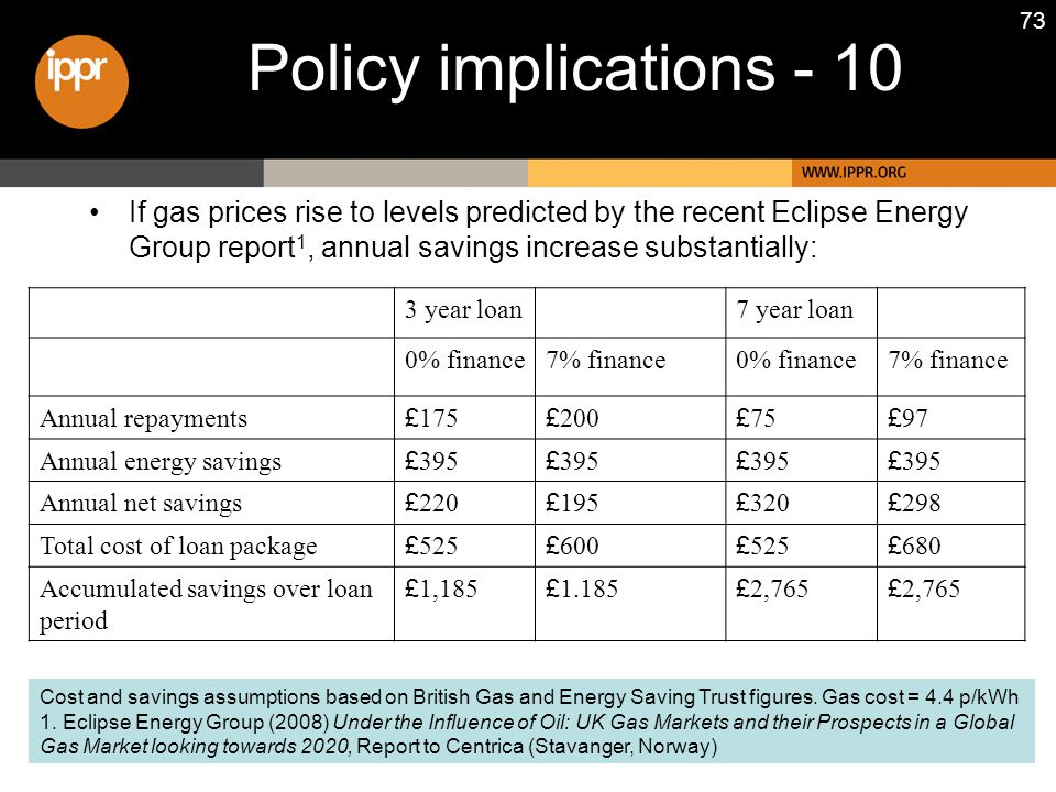 73 Policy implications - 10 If gas prices rise to levels predicted by the recent Eclipse Energy Group report 1, annual savings increase substantially: Cost and savings assumptions based on British Gas and Energy Saving Trust figures.