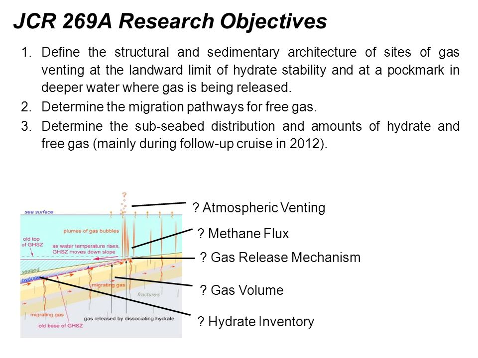 Methane Flux . Atmospheric Venting . Gas Volume .