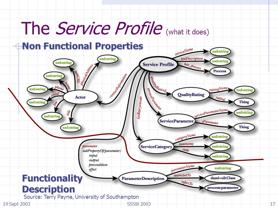 19 Sept 2003SSSW 200317 The Service Profile (what it does) Non Functional Properties Functionality Description Source: Terry Payne, University of Sout