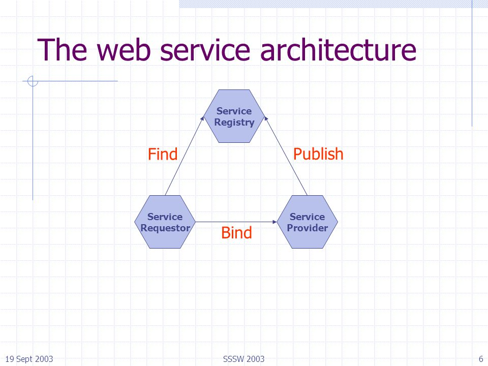 19 Sept 2003SSSW 20036 The web service architecture Service Registry Service Requestor Service Provider Find Publish Bind
