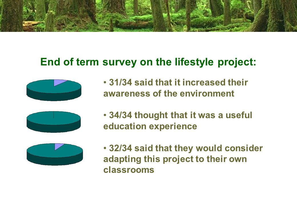 End of term survey on the lifestyle project: 31/34 said that it increased their awareness of the environment 34/34 thought that it was a useful education experience 32/34 said that they would consider adapting this project to their own classrooms
