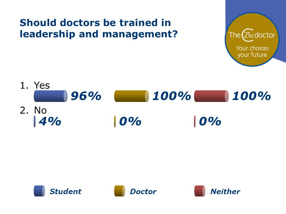 Should doctors be trained in leadership and management? 1.Yes 2.No StudentDoctorNeither 0% 96%100% 4%0%
