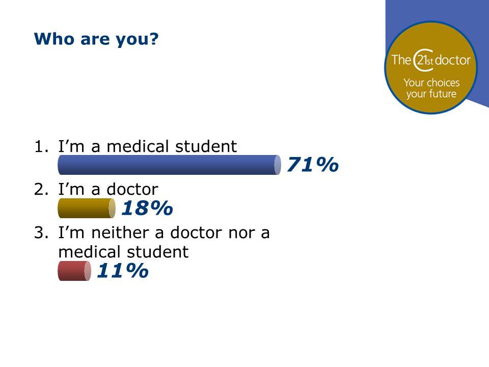 71% 18% 11% Who are you? 1.I'm a medical student 2.I'm a doctor 3.I'm neither a doctor nor a medical student