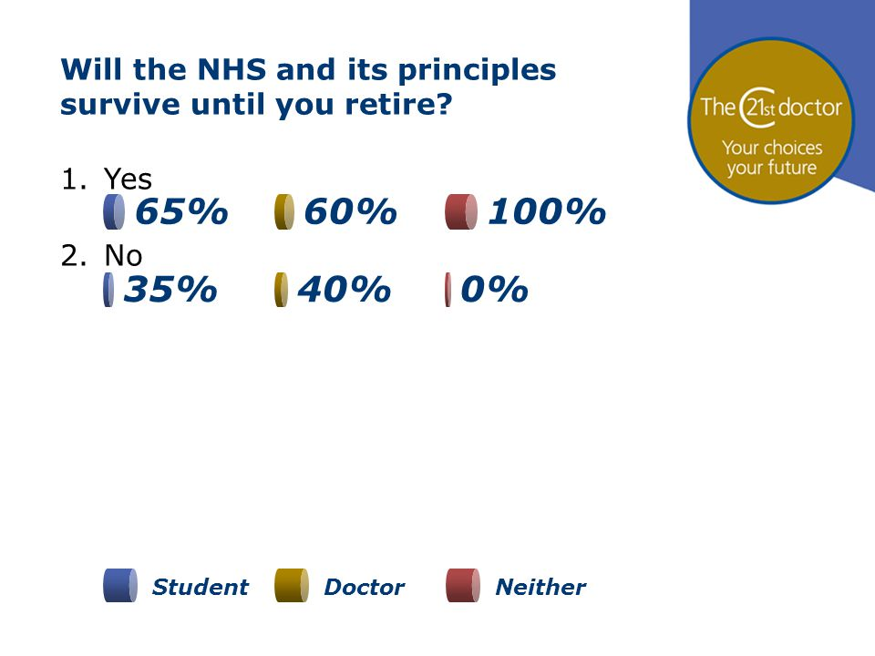 Will the NHS and its principles survive until you retire? 1.Yes 2.No 100%65%60% 35%40%0% StudentDoctorNeither