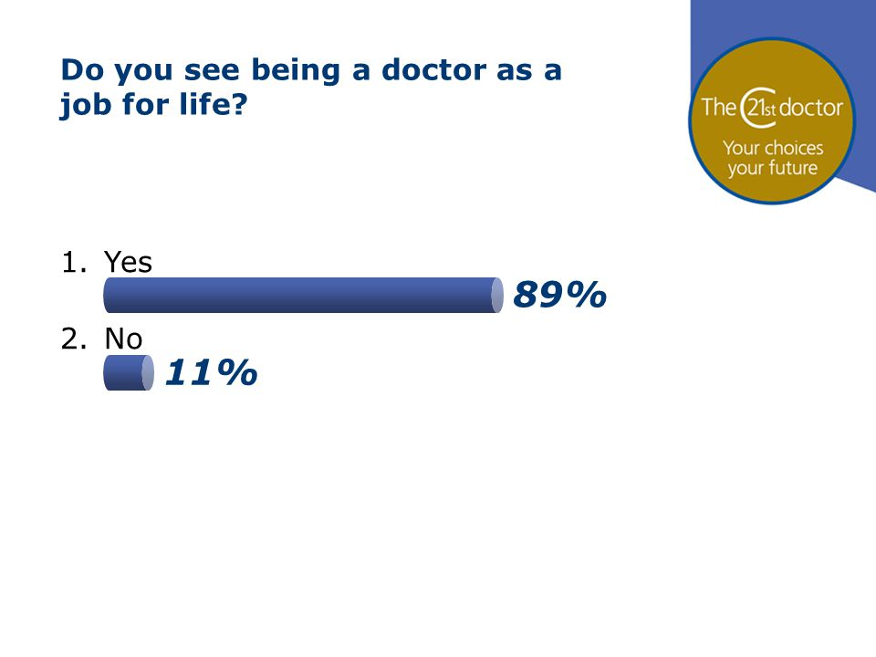 89% 11% Do you see being a doctor as a job for life? 1.Yes 2.No