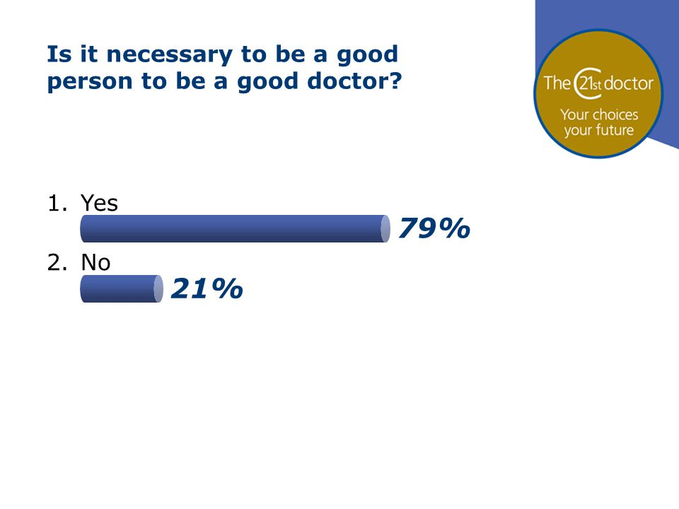 21% 79% Is it necessary to be a good person to be a good doctor? 1.Yes 2.No