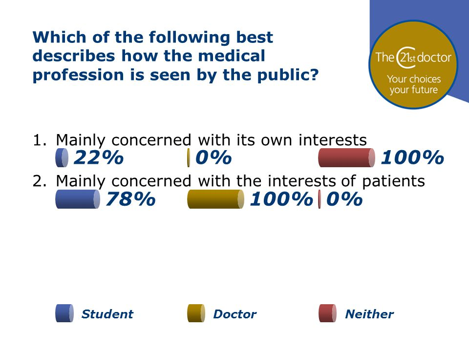 Which of the following best describes how the medical profession is seen by the public? 1.Mainly concerned with its own interests 2.Mainly concerned w