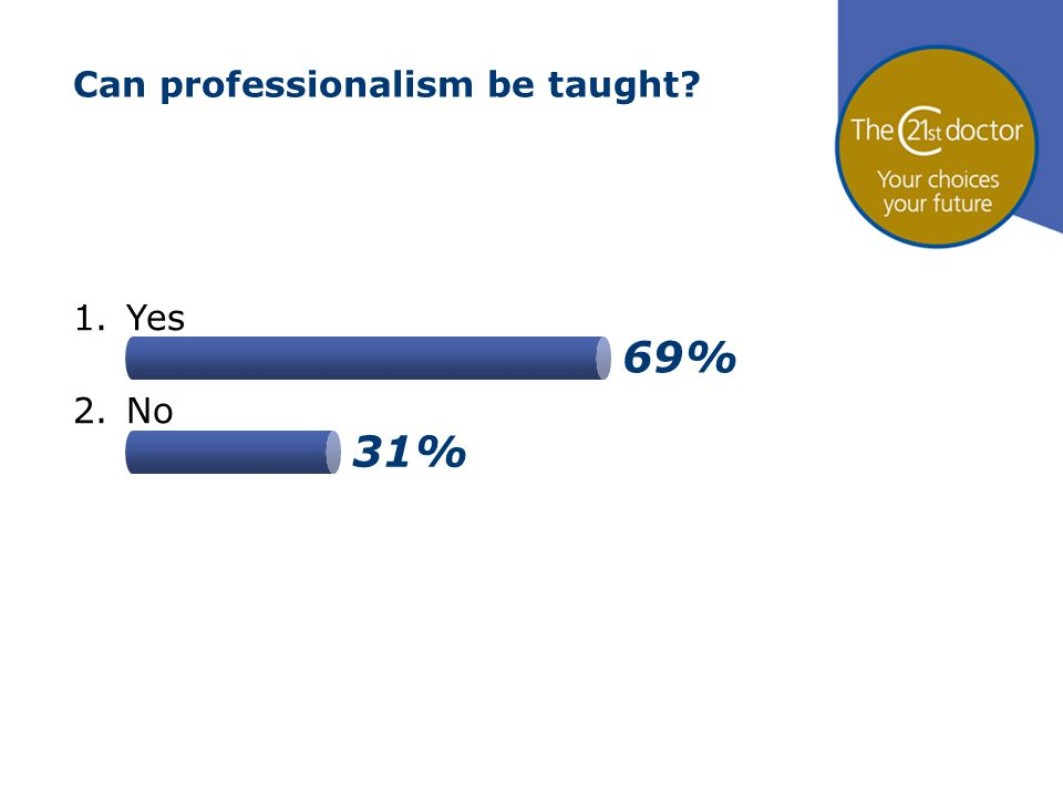 69% 31% Can professionalism be taught? 1.Yes 2.No
