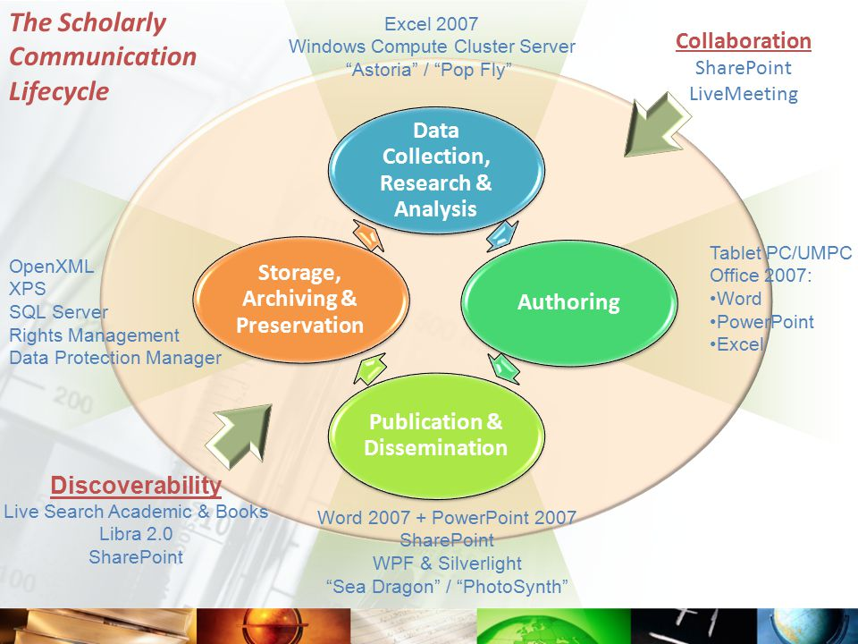 Science + computation are not the entire equation Authoring, Analysis, Publishing, Discoverability, and Data Storage/Preservation are key components to scientists' everyday work…and Microsoft's core businesses The scholarly community has made it clear to us: Microsoft must improve its offerings throughout the scholarly communication lifecycle MSR/TCI is uniquely positioned to drive this initiative within Microsoft Our approach: Conduct prototyping projects and proofs-of-concept to evolve Microsoft's scholarly communication offerings