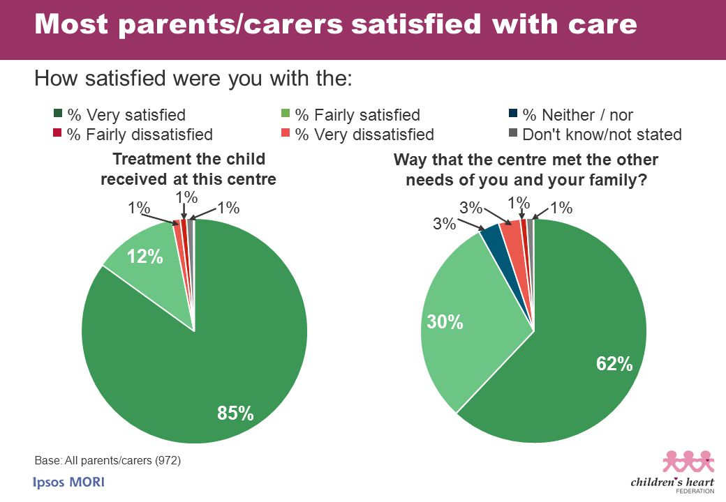 Most parents/carers satisfied with care Treatment the child received at this centre % Neither / nor Don't know/not stated % Fairly satisfied% Very sat