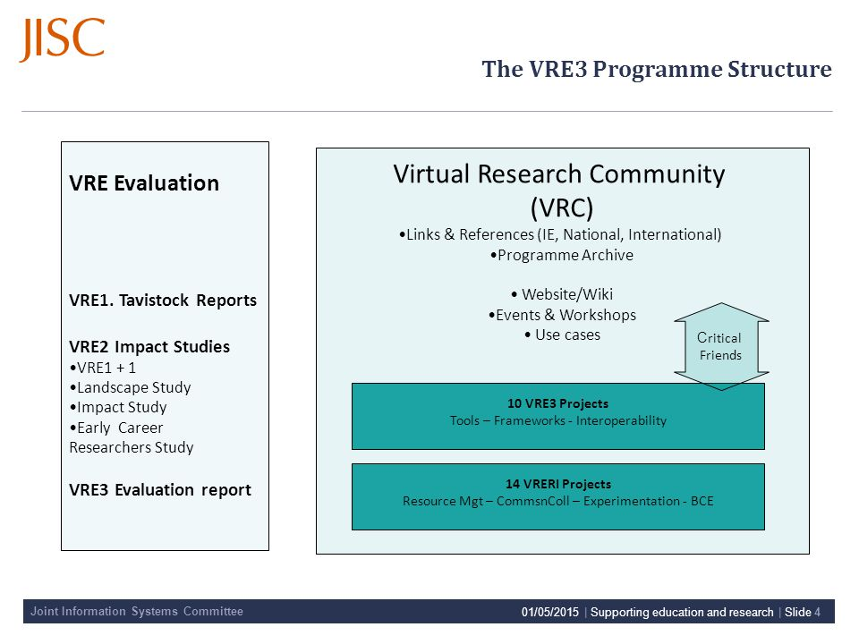 Joint Information Systems Committee 01/05/2015 | Supporting education and research | Slide 4 VRE Evaluation VRE1.