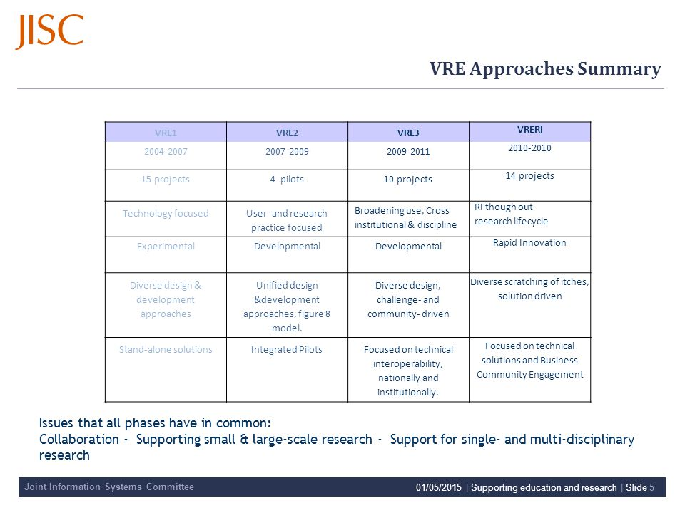 Joint Information Systems Committee 01/05/2015 | Supporting education and research | Slide 5 VRE Approaches Summary VRE1VRE2VRE3 VRERI 2004-20072007-20092009-2011 2010-2010 15 projects4 pilots10 projects 14 projects Technology focusedUser- and research practice focused Broadening use, Cross institutional & discipline RI though out research lifecycle ExperimentalDevelopmental Rapid Innovation Diverse design & development approaches Unified design &development approaches, figure 8 model.