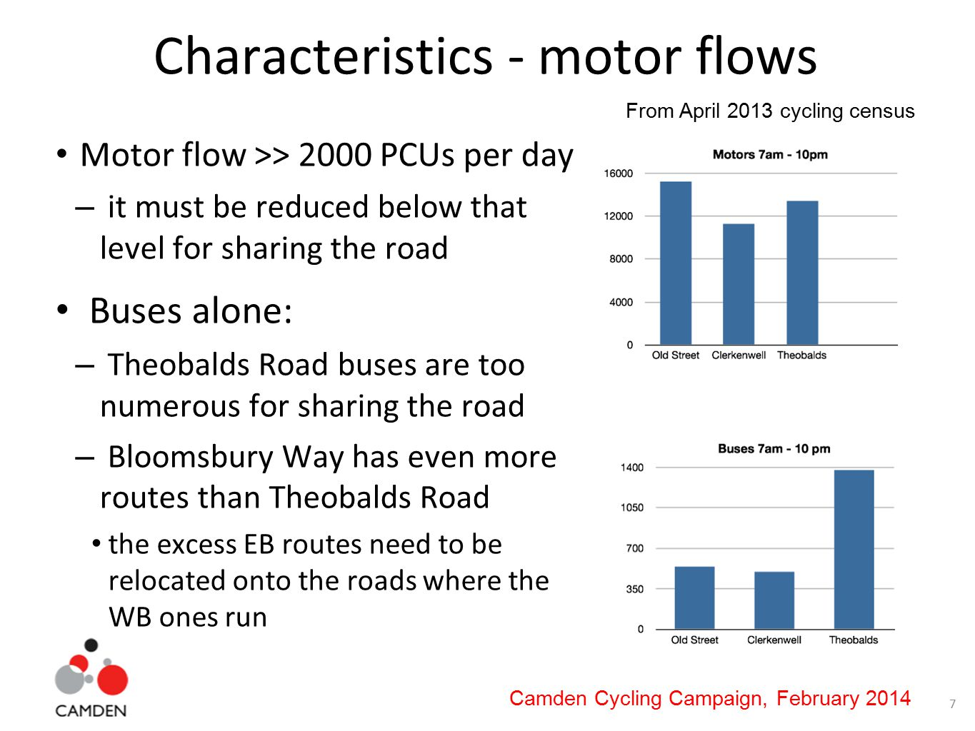 8 Camden Cycling Campaign, February 2014 Characteristics - road widths