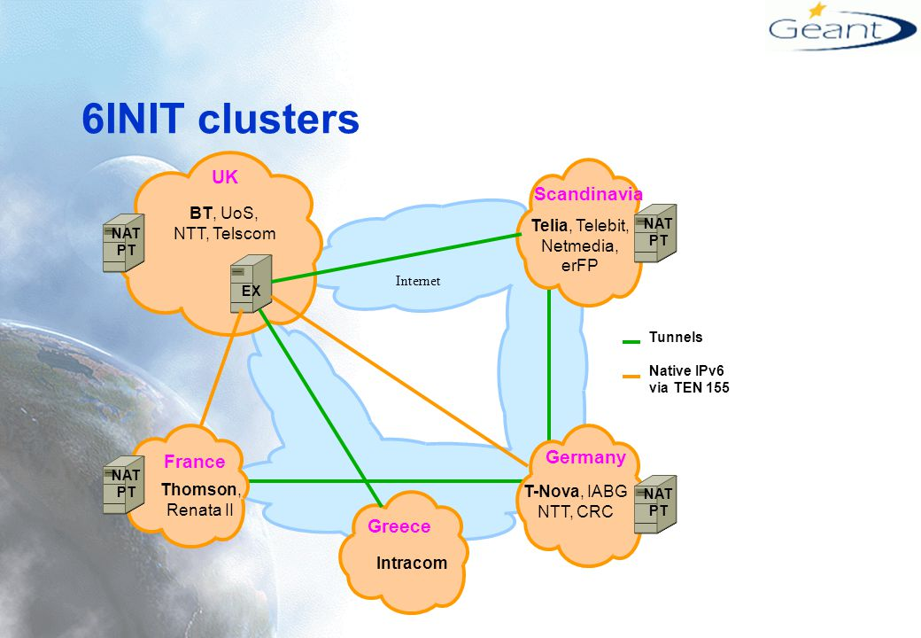 6INIT clusters UK Scandinavia BT, UoS, NTT, Telscom Germany France Greece Thomson, Renata II Intracom NAT PT EX Internet Tunnels Telia, Telebit, Netmedia, erFP T-Nova, IABG NTT, CRC NAT PT NAT PT NAT PT Native IPv6 via TEN 155