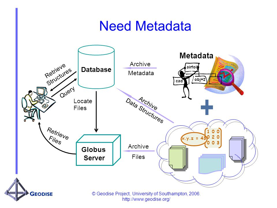 © Geodise Project, University of Southampton, 2006. http://www.geodise.org/ Need Metadata Globus Server Archive Files Archive Data Structures Database