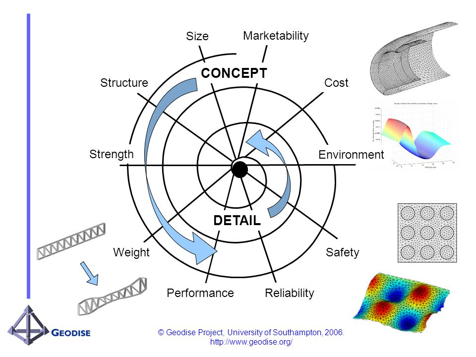 © Geodise Project, University of Southampton, 2006. http://www.geodise.org/ Size Marketability Strength Cost Weight Performance Reliability Safety Env