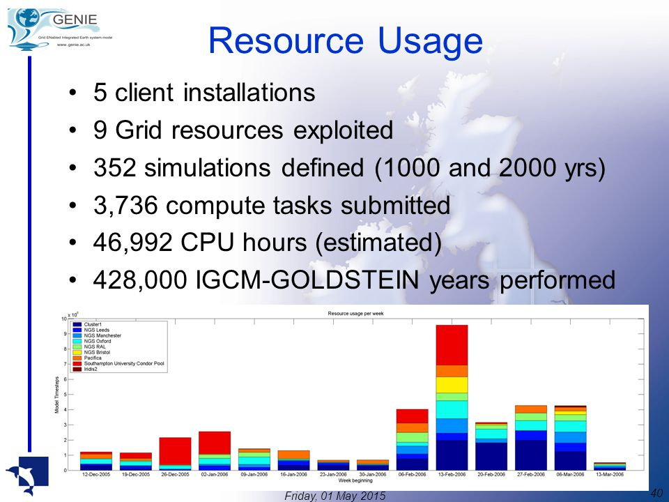 40 Friday, 01 May 2015 Resource Usage 5 client installations 9 Grid resources exploited 352 simulations defined (1000 and 2000 yrs) 3,736 compute tasks submitted 46,992 CPU hours (estimated) 428,000 IGCM-GOLDSTEIN years performed