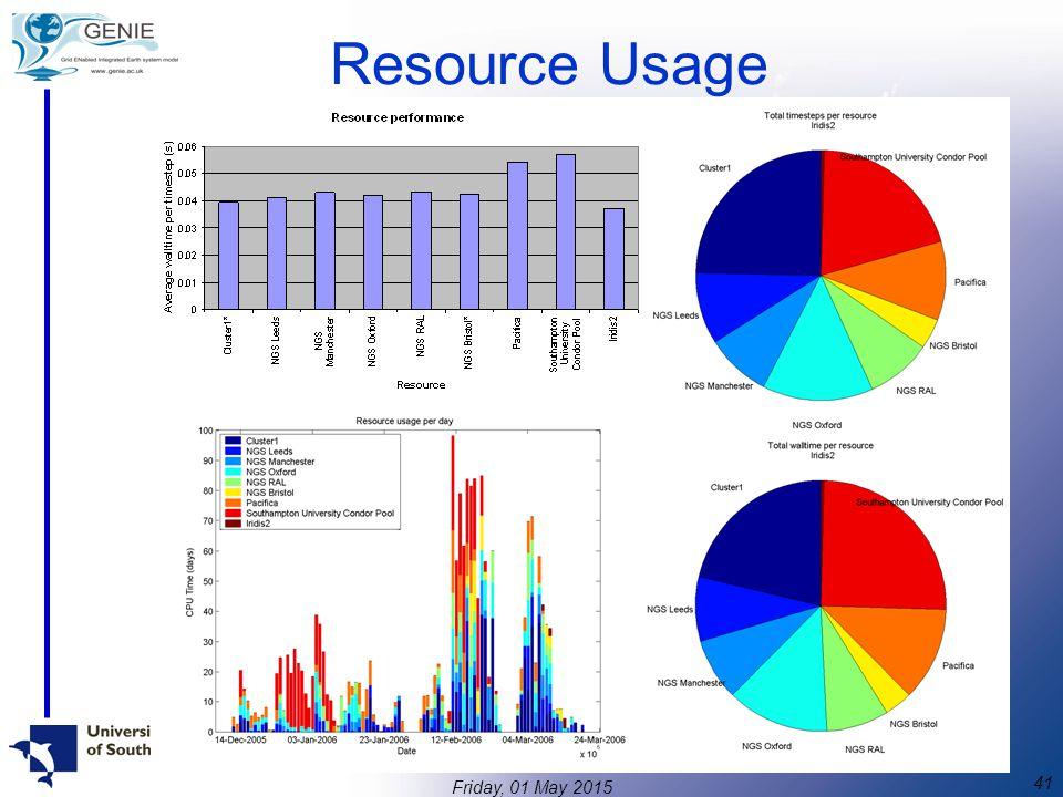 41 Friday, 01 May 2015 Resource Usage