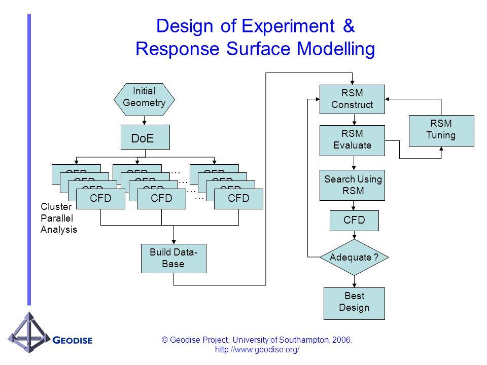 © Geodise Project, University of Southampton, 2006. http://www.geodise.org/ RSM Construct RSM Evaluate Search Using RSM Best Design Adequate ? RSM Tun