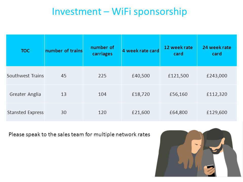 Investment – WiFi sponsorship TOCnumber of trains number of carriages 4 week rate card 12 week rate card 24 week rate card Southwest Trains45225£40,500£121,500£243,000 Greater Anglia13104£18,720£56,160£112,320 Stansted Express30120£21,600£64,800£129,600 Please speak to the sales team for multiple network rates
