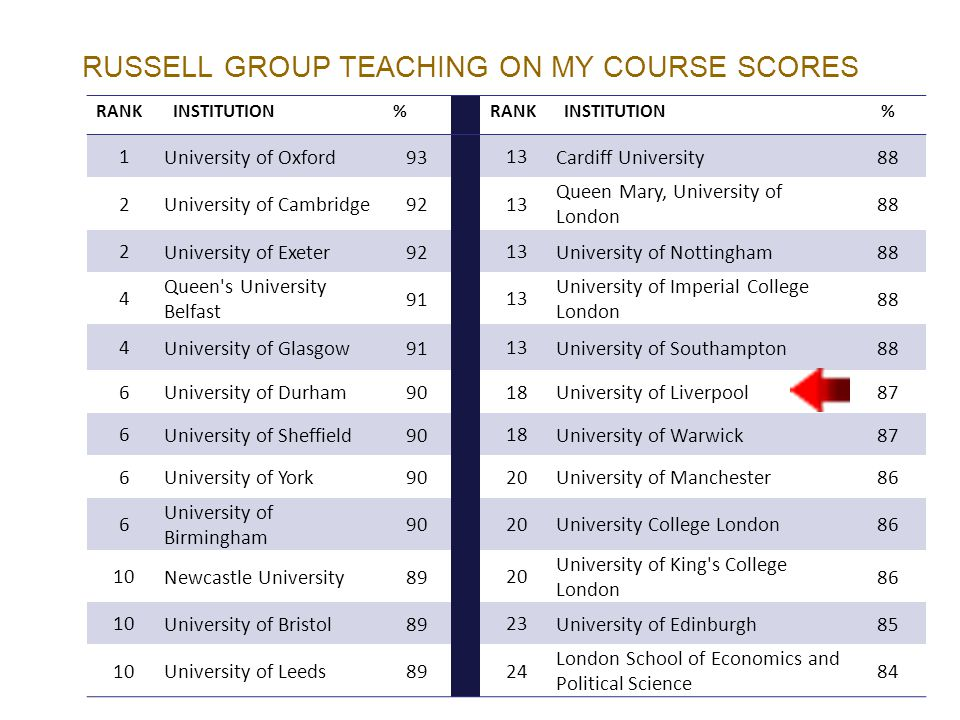 RUSSELL GROUP TEACHING ON MY COURSE SCORES RANKINSTITUTION%RANKINSTITUTION% 1 University of Oxford93 13 Cardiff University88 2 University of Cambridge